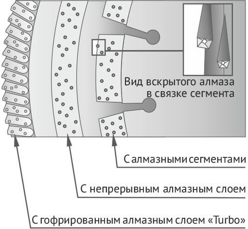 Типы алмазных дисков